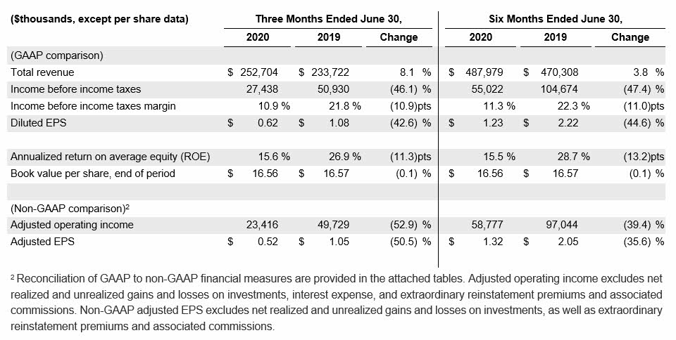 2020Q2 Summary Financial Results