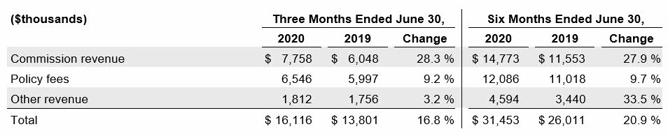 2020Q2 Services Financial Results