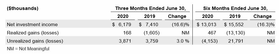 2020Q2 Investments Financial Results